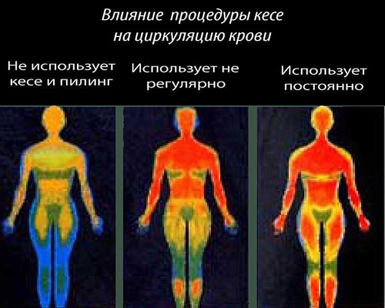 Влияние кесе на массаж тела